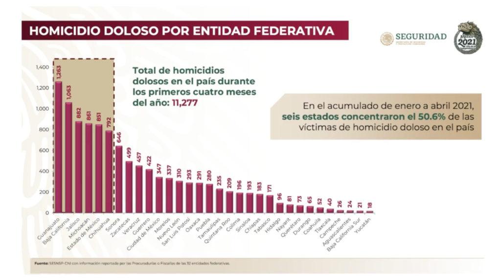 delitos homicidio doloso