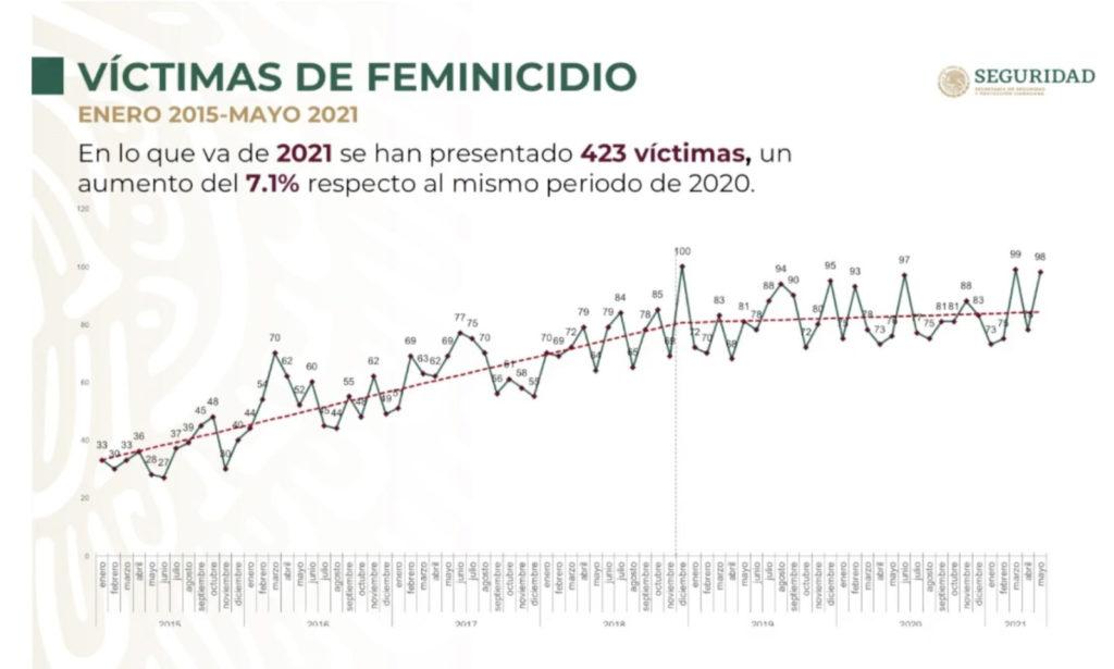 víctimas de feminicidio