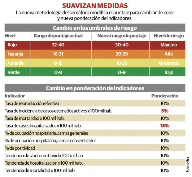La Secretaría de Salud presentó la nueva metodología del semáforo de riesgo, el cual contempla mayor margen para actividades económicas.